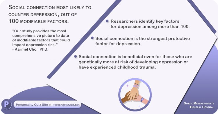 Social connection most likely to counter depression, out of 100 modifiable factors.