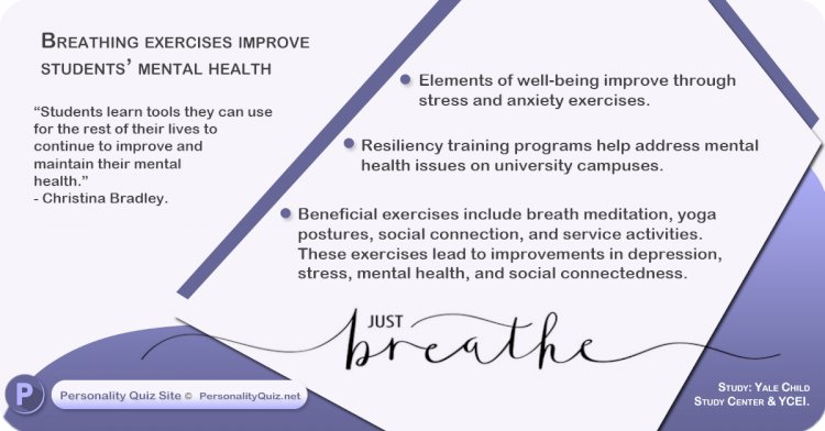 Breathing exercises improve students' mental health.